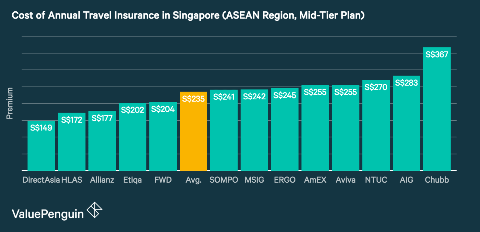 This graph shows the prices of midtier annual travel insurance plans for travel throughout the ASEAN region