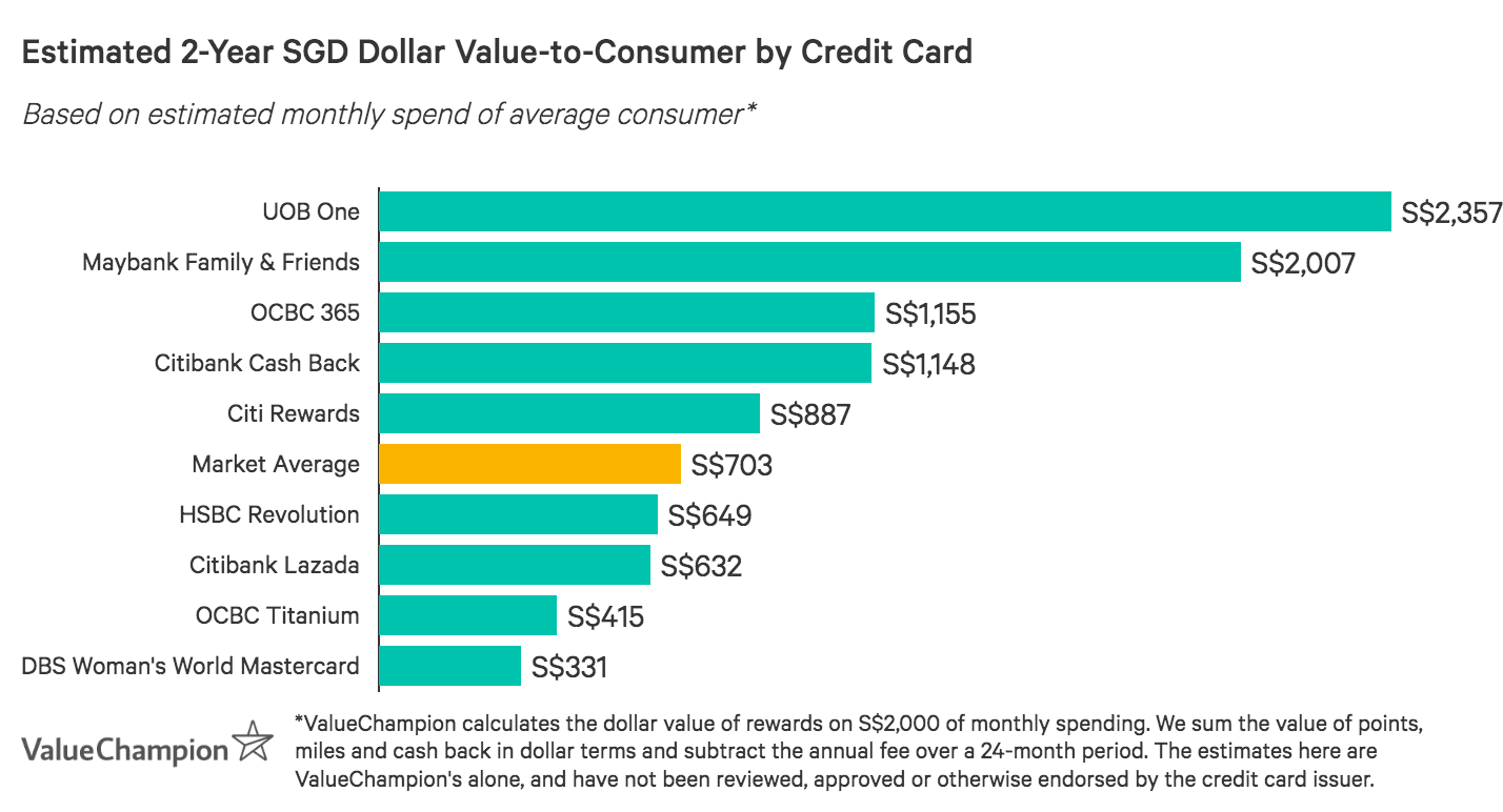 A graph displaying how competitive credit cards compare to one another in terms of their rewards