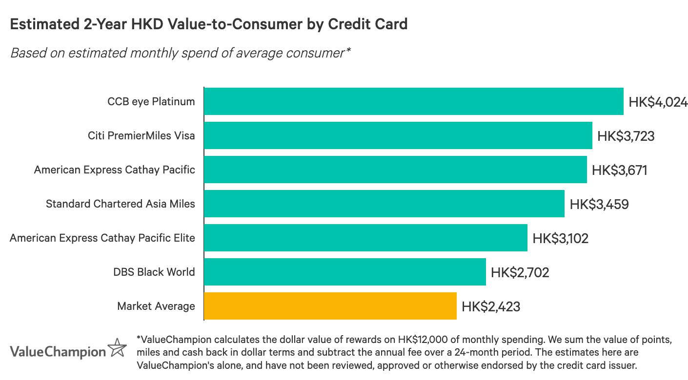 一張圖表,比較香港最佳里數卡在獎賞方面的表現,以每月平均消費HK$12,000計算,估算2年後回贈給消費者的總價值
