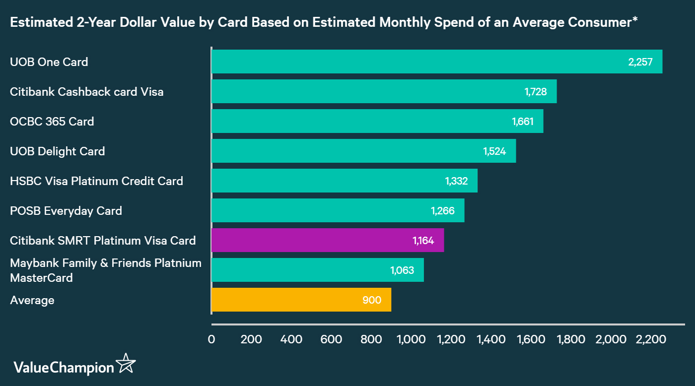 A graph displaying how Citi SMRT Card Card compares to other credit cards in Singapore in terms of their rewards