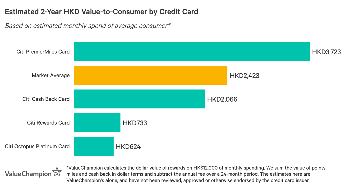 A graph displaying how best Citibank credit cards compare to one another in terms of their rewards