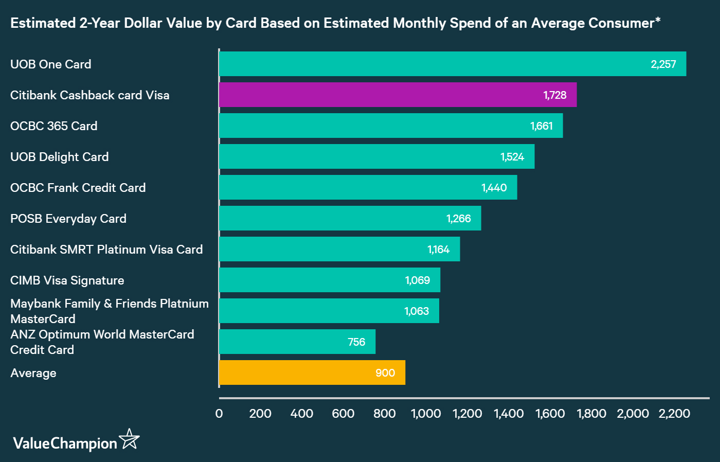 A graph displaying how Citi Cash Back Card compares to other credit cards in Singapore in terms of their rewards