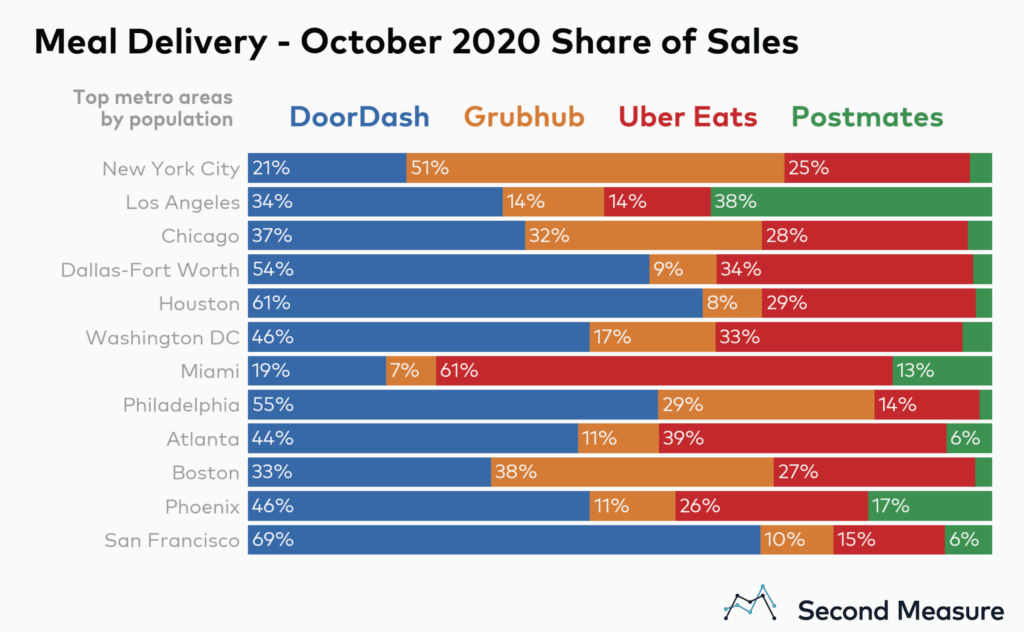 DoorDash has a commanding presence in several suburban markets in the US
