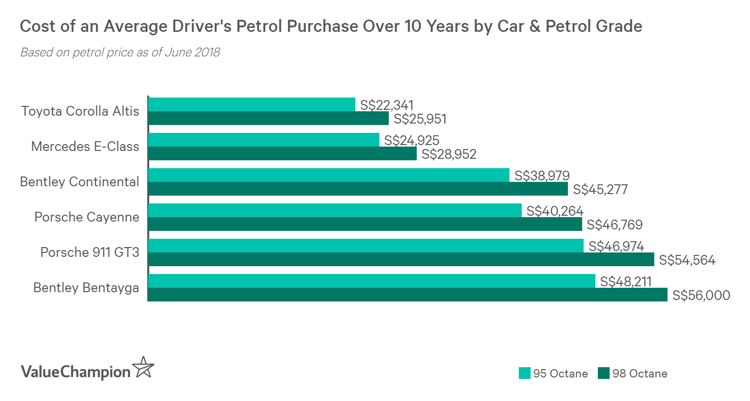 An average car can consume around S$25,000 worth of petrol over 10 years, while high-end cars can consume S$40,000 or more