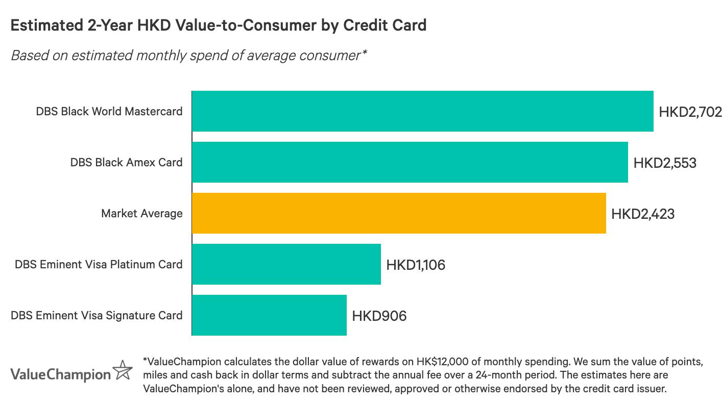 圖表顯示最佳DBS信用卡獎賞情況