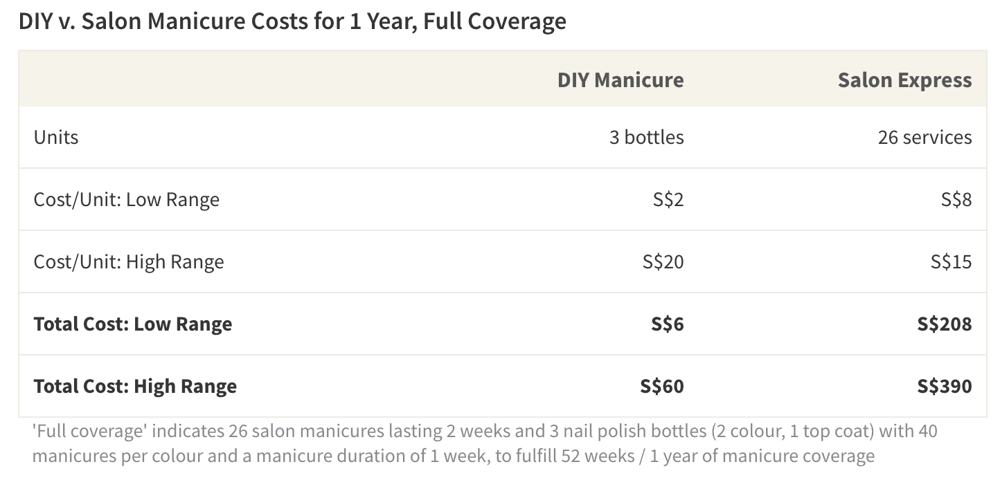 Maximum possible savings–earned by a consumer switching from S$15 salon manicures to home manicures using S$2 polish–is equal to S$384 per year