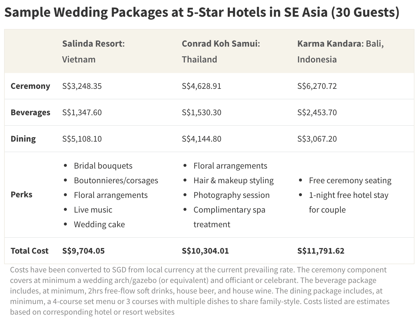 Destination wedding packages are often comprised of ceremony, beverage, and dining elements, which altogether are generally cheaper than Singaporean banquet fees