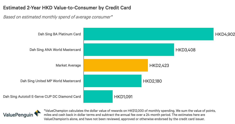 圖表顯示最佳大新信用卡獎賞對比情況