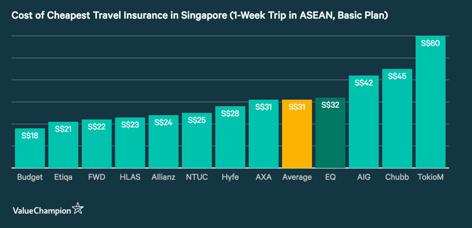 This graph shows the average premiums for a basic travel insurance policy for a 1-week trip to the ASEAN region