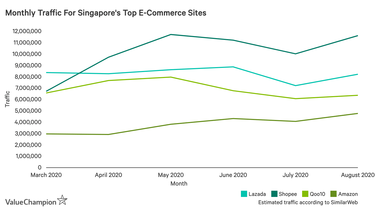 Monthly Traffic For Singapore's Top E-Commerce Sites