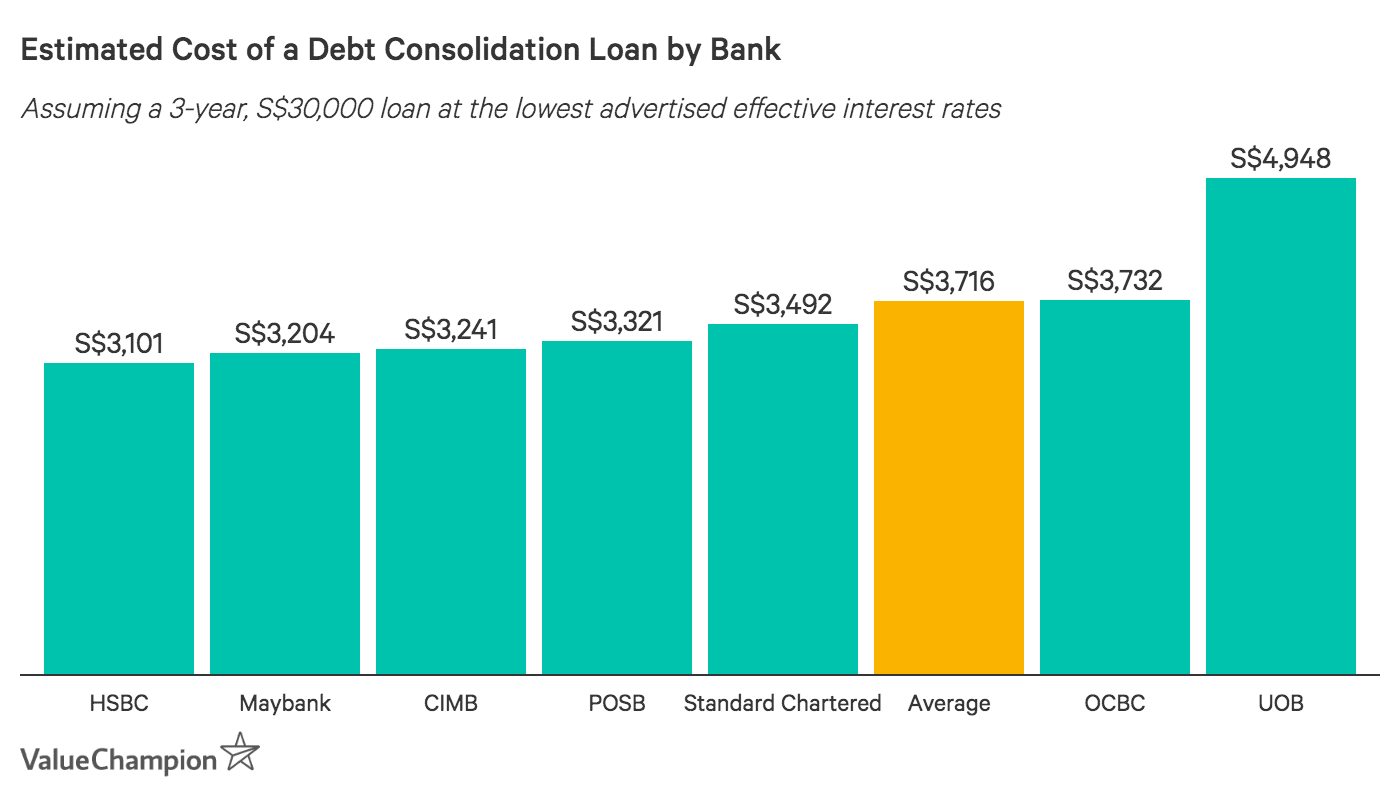 This graph compares the total cost of the best debt consolidation loan offer from each bank in Singapore