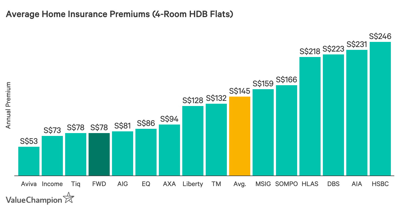 This graph shows the cheapest home insurance premiums in Singapore for a 4-room HDB flat