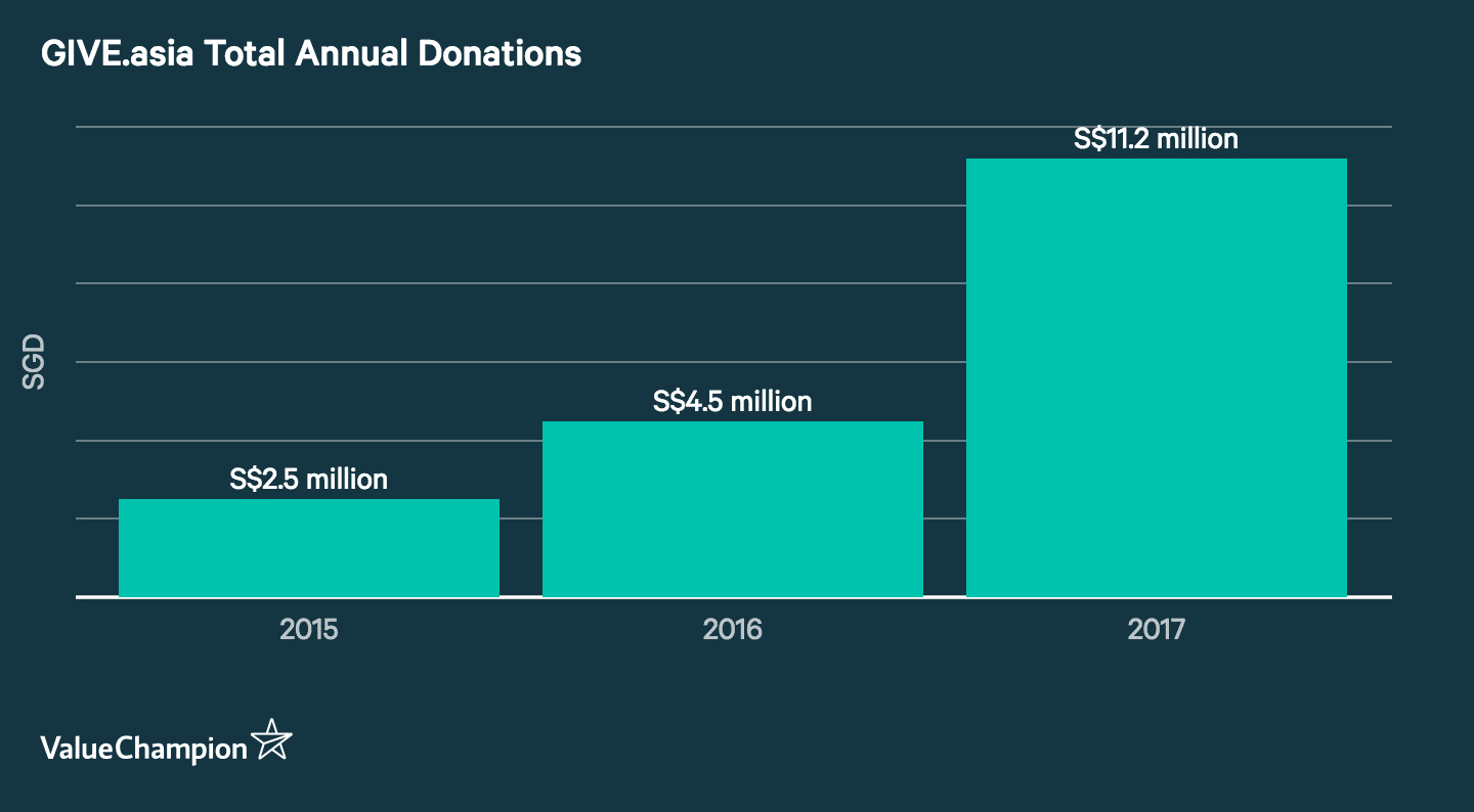GIVE.asia Total Annual Donations