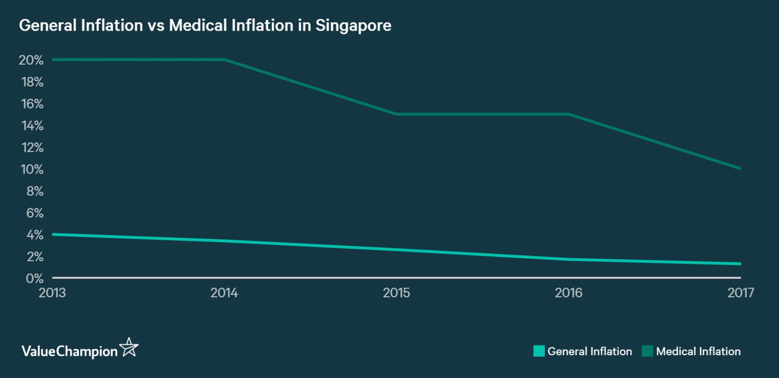 Medical inflation rate in Singapore has been a few factors higher than the general consumer price inflation rate in the country