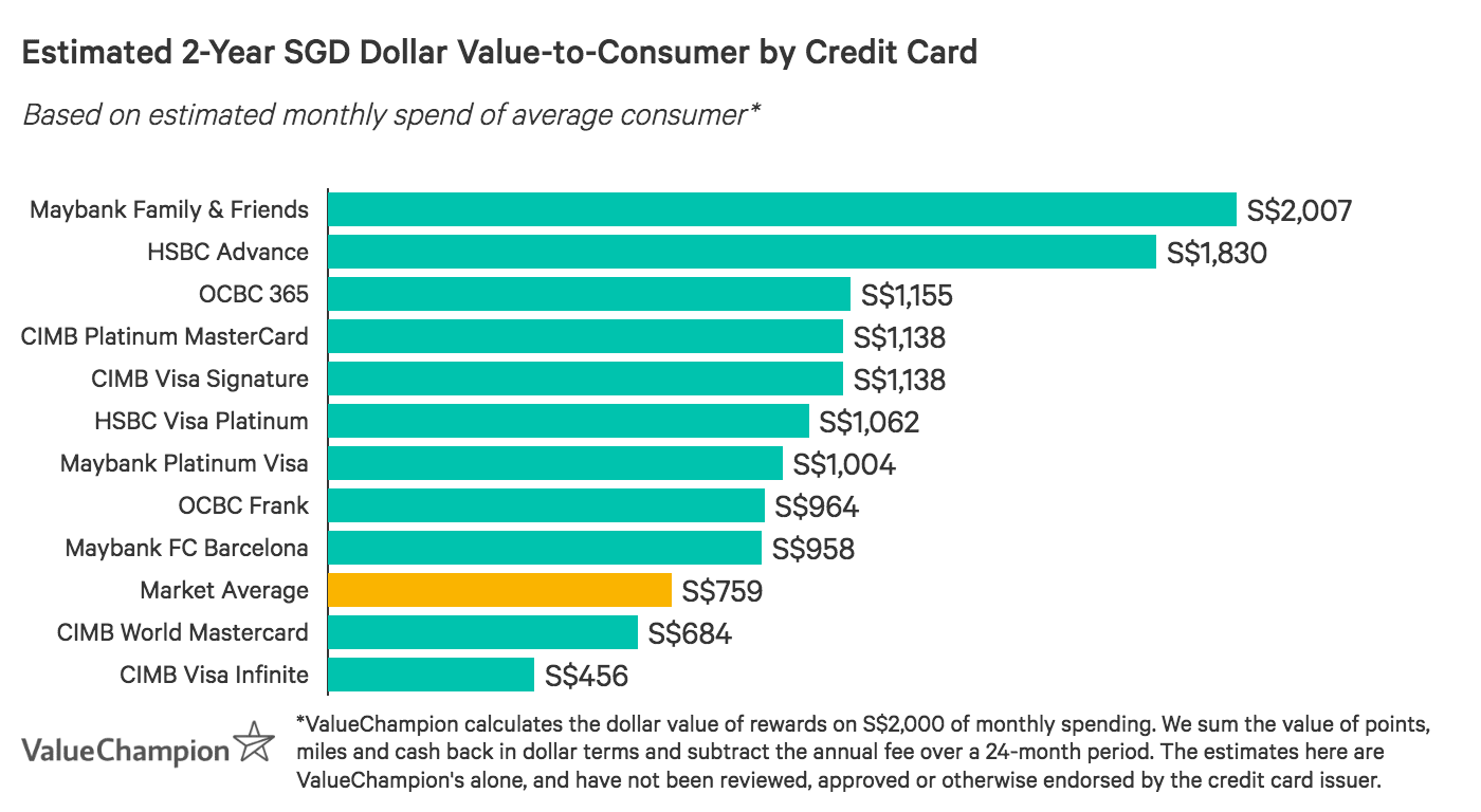 Many of the best cashback credit cards with no annual fee exceed the market average for value-to-consumer after 2-years, based on S$2,000 monthly spend
