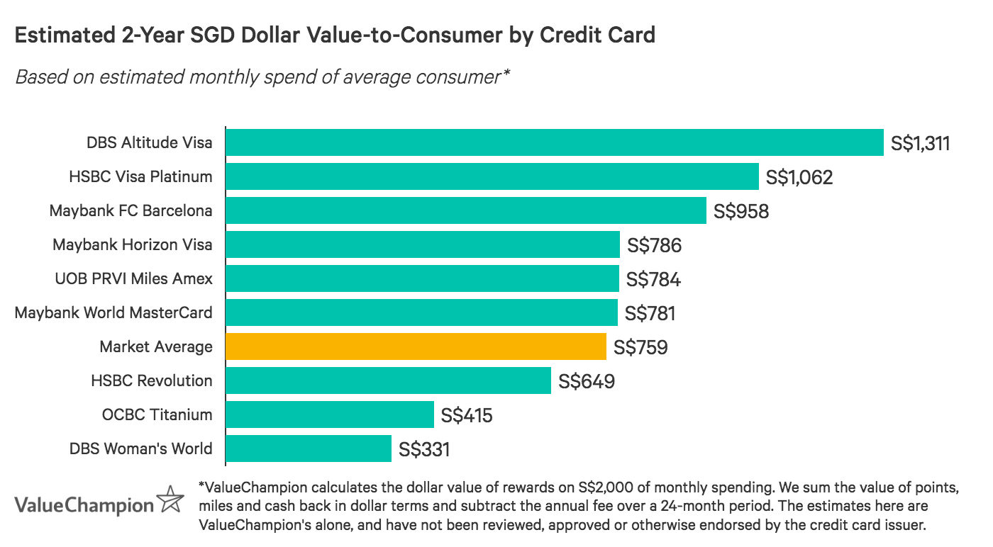 Many of the best miles credit cards with no annual fee exceed the market average for value-to-consumer after 2-years, based on S$2,000 monthly spend