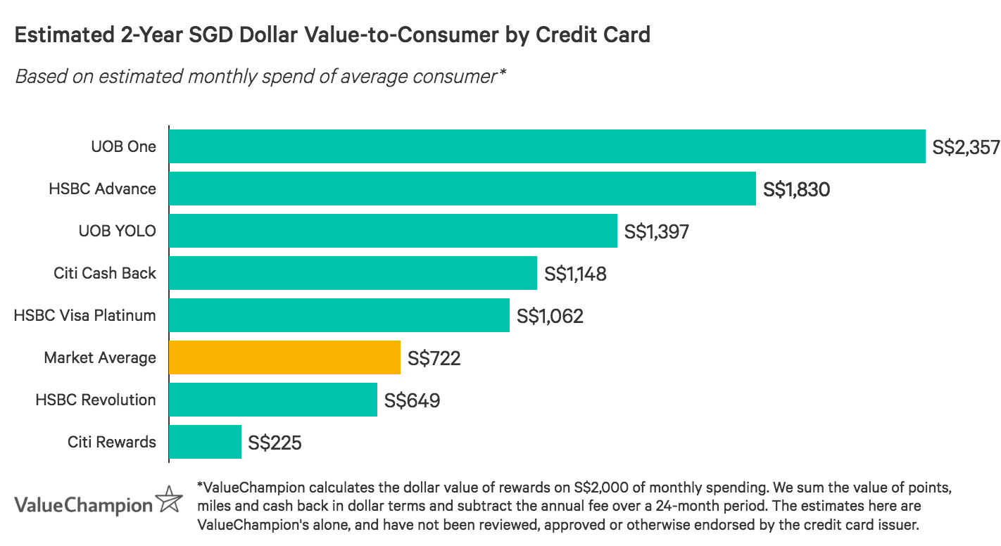 A graph displaying how the best credit cards with Shell discounts compare to one another in terms of their rewards