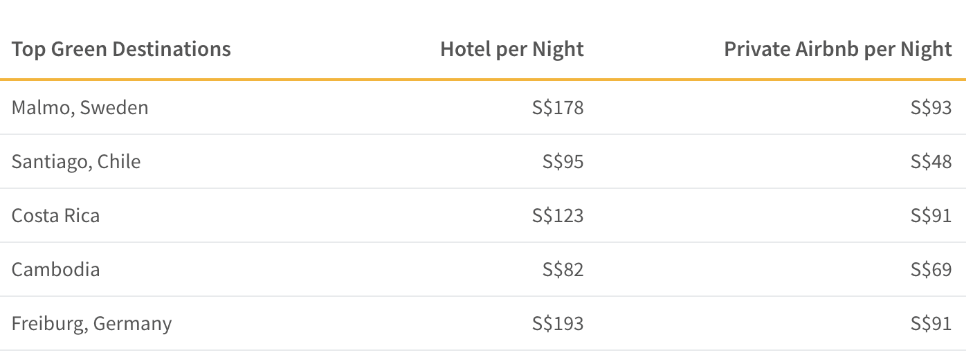 This table shows the cost difference between hotels and airbnbs in top eco-friendly cities around the world