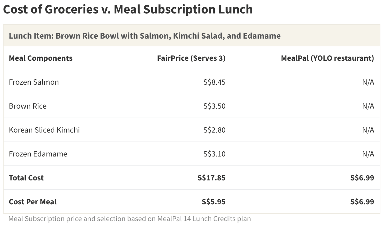 Cooking at home requires buying in bulk. Ultimately, the cost-per-meal of home-cooking can be quite similar to that of a meal subscription plan's