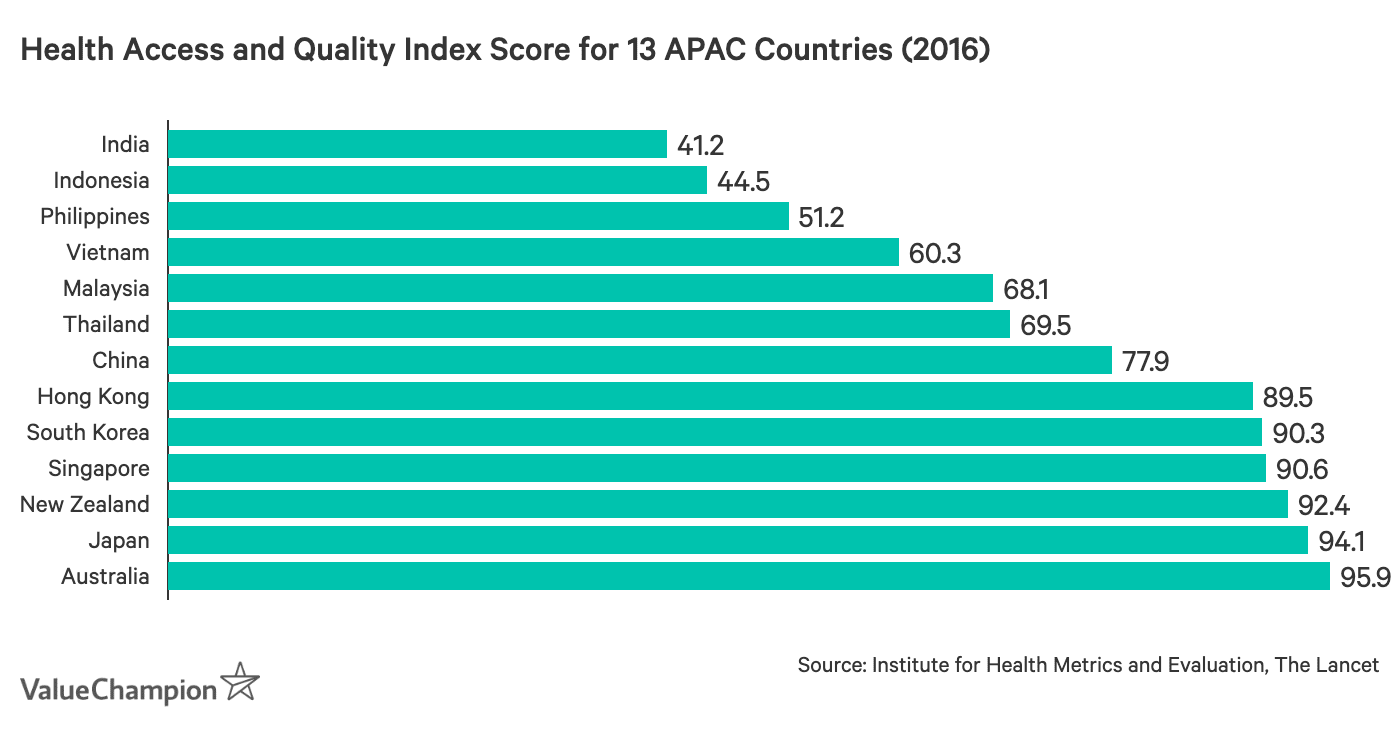 This graph shows the 2016 HAQ scores for 13 major APAC countries