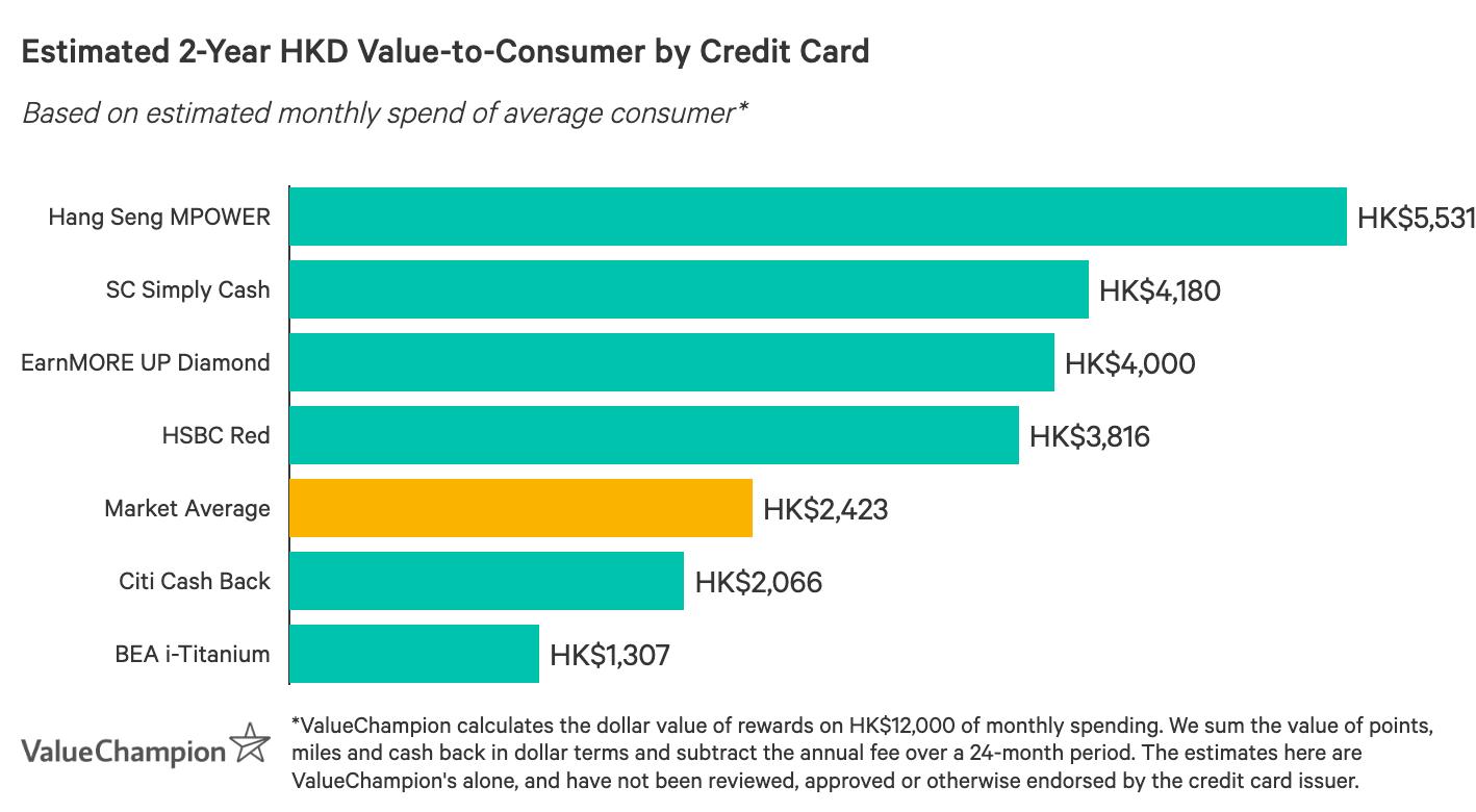一張圖表,比較最佳信用卡在獎賞方面的表現,以每月平均消費HK$12,000計算,估算2年後回贈給消費者的總價值