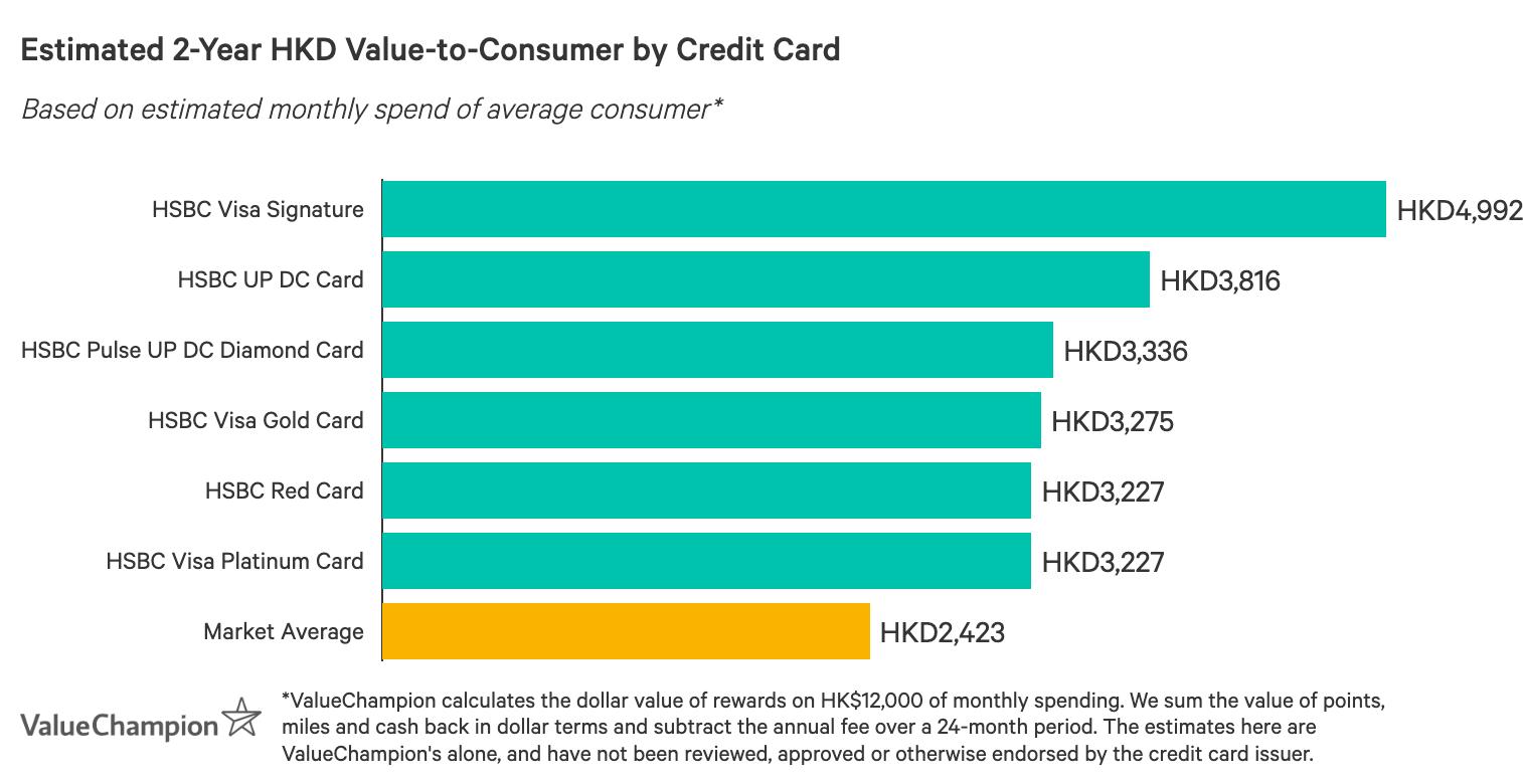 一張圖表,比較最佳滙豐信用卡在獎賞方面的表現