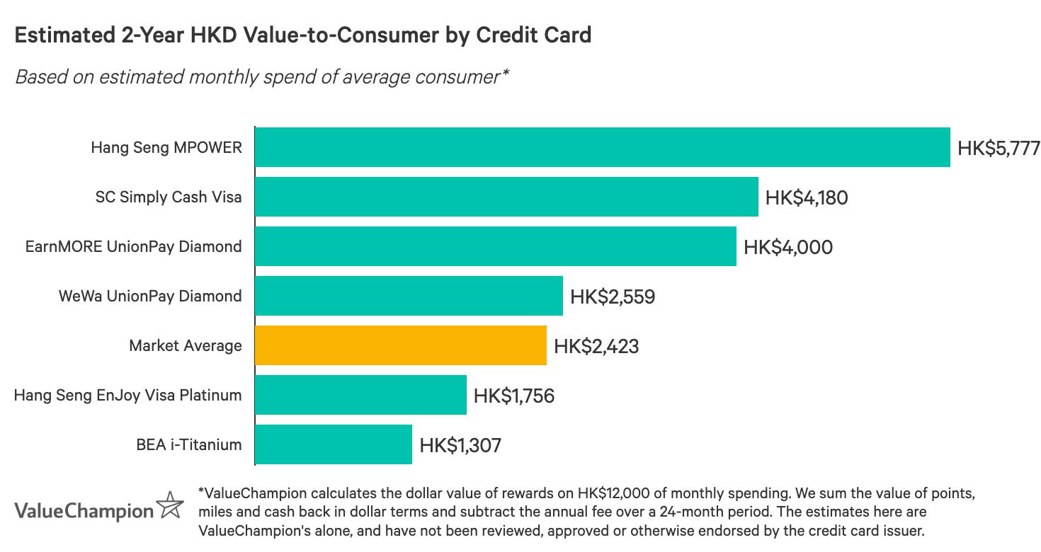 一張圖表,比較香港最佳信用卡在獎賞方面的表現,以每月平均消費HK$12,000計算,估算2年後回贈給消費者的總價值