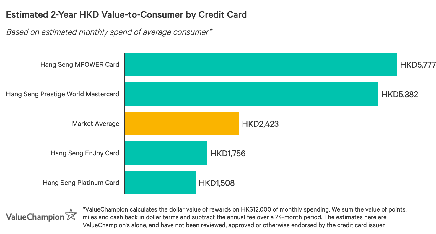 A graph displaying how best Hang Seng credit cards compare to one another in terms of their rewards