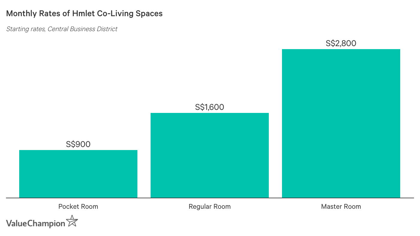 Monthly Rates of Hmlet Co-Living Spaces