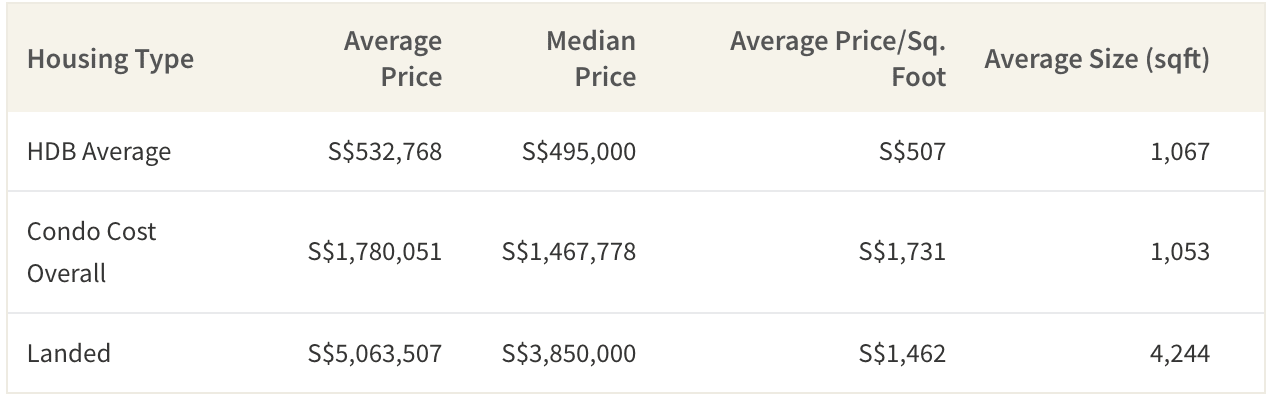 Average cost of properties in Singapore