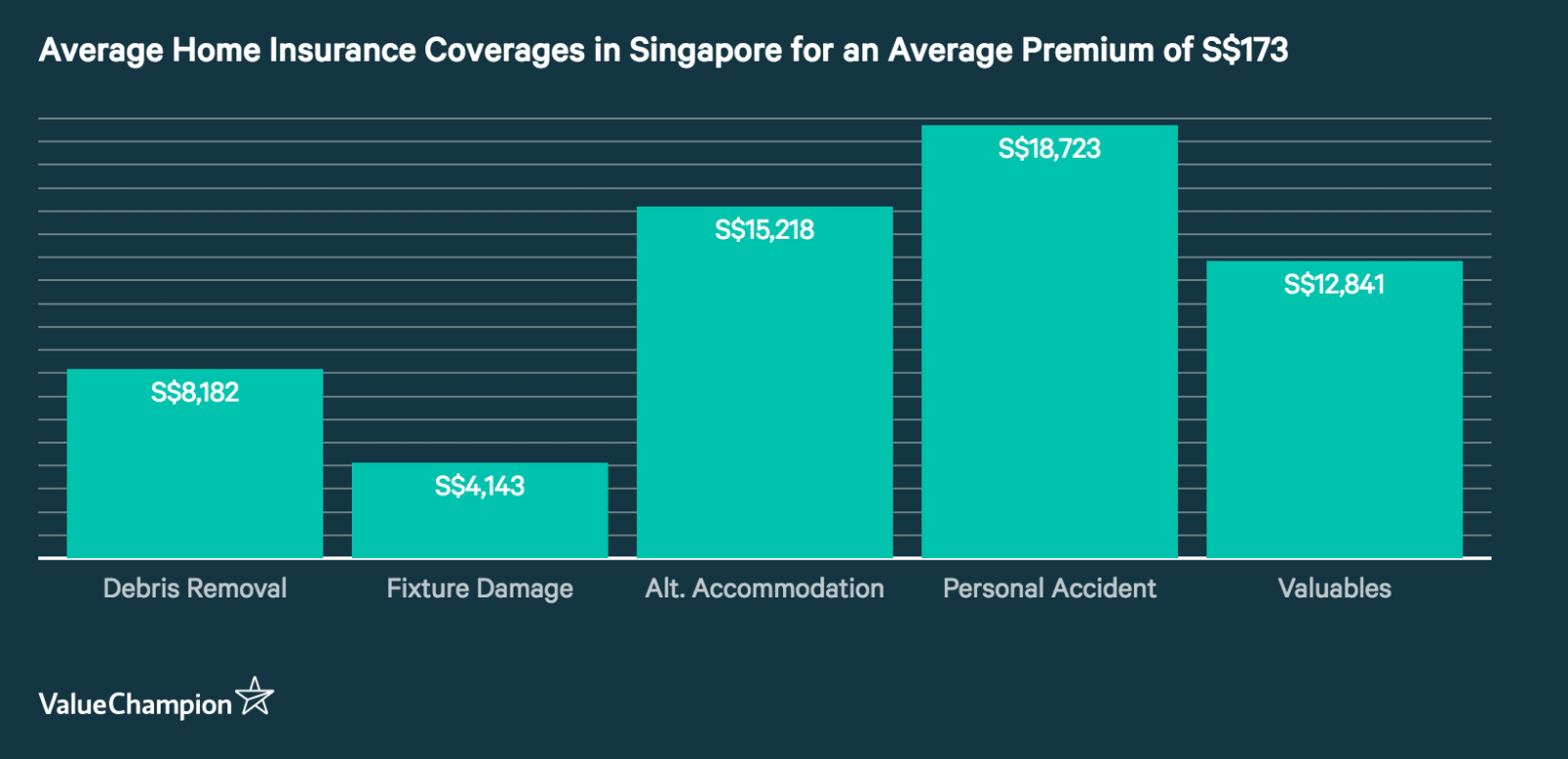 This graph shows the average home insurance coverage a person will get for an average premium of S$173 in Singapore