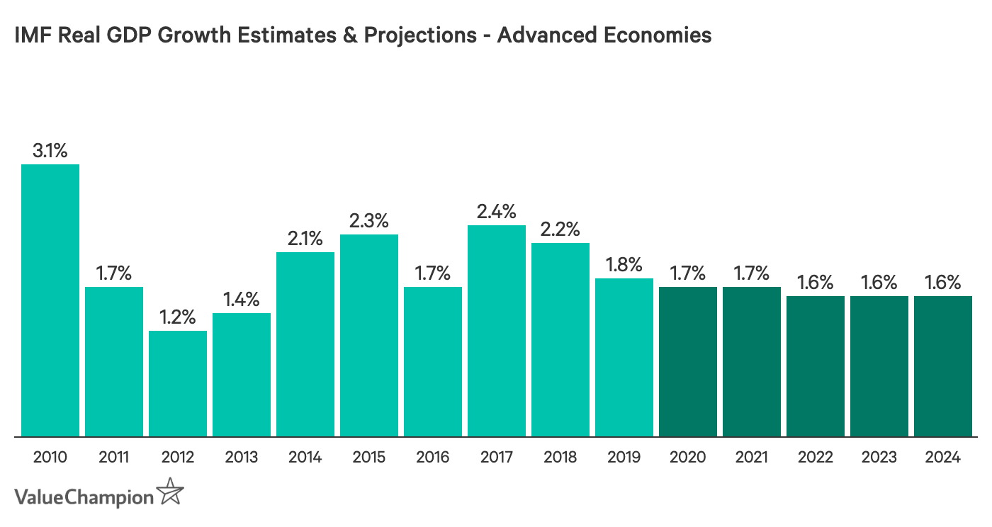 IMF Real GDP Growth Estimates & Projections