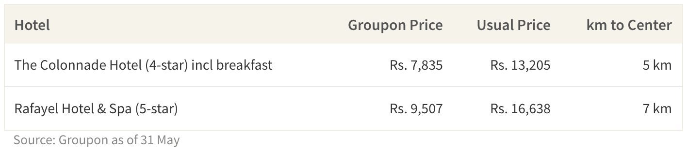 This table shows select groupon deals for finals weekend.