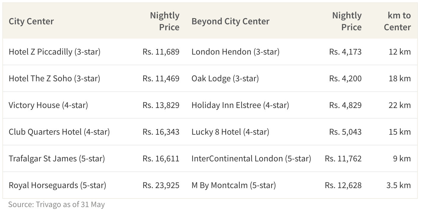 This table shows select hotel prices for finals weekend.