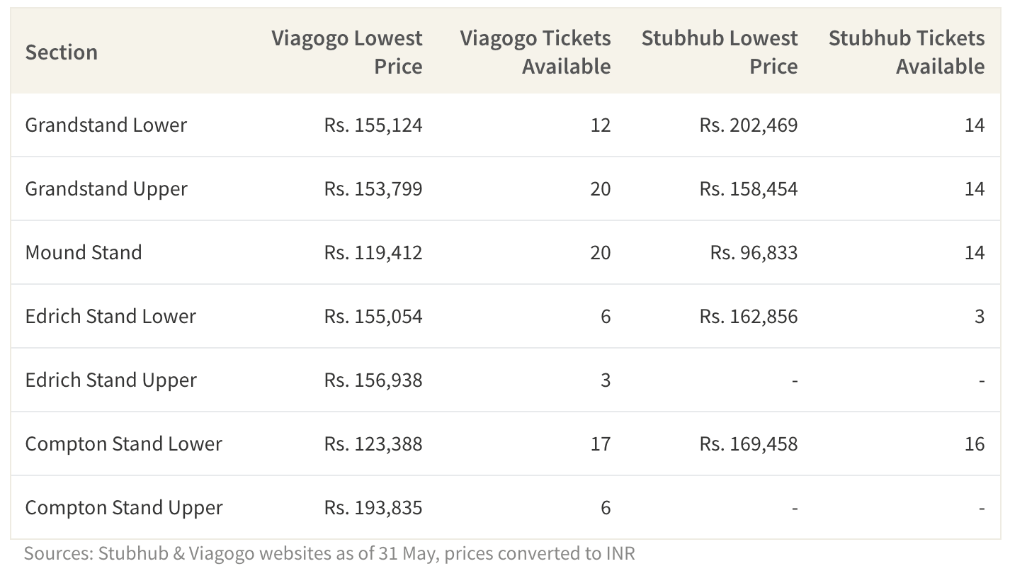 This table shows finals ticket prices on Viagogo and Stubhub.
