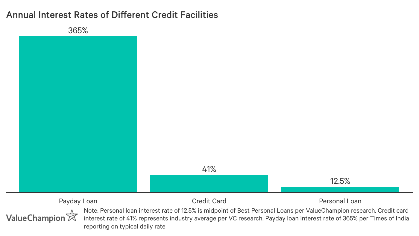 This graph shows different interest rates by credit facility.