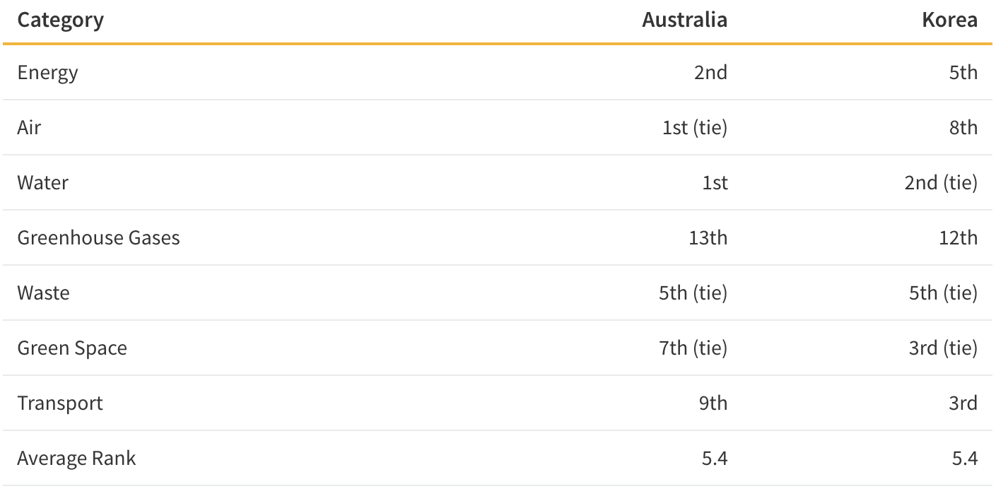 This table shows rankings for Australia and Korea.