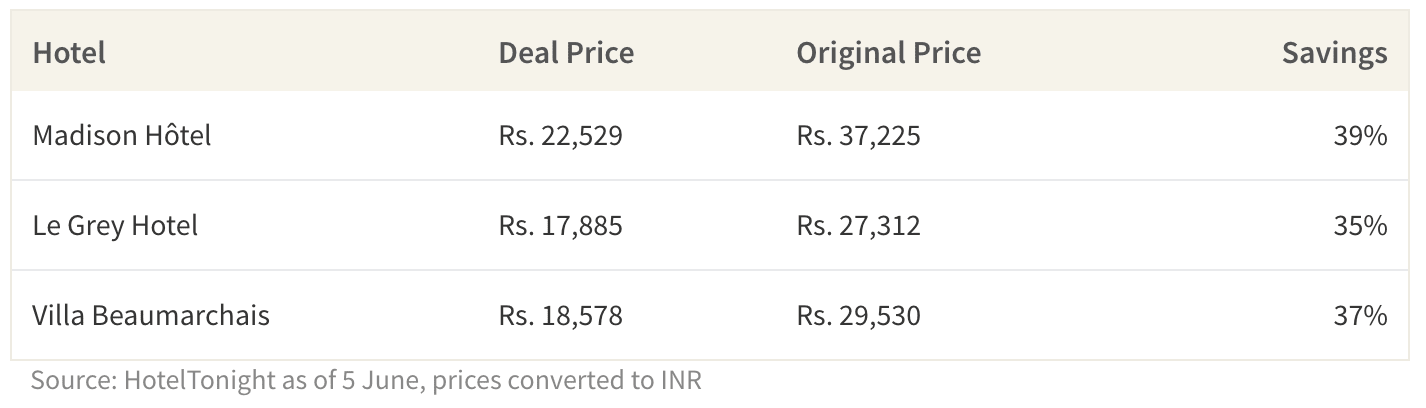 This table shows example savings on HotelTonight.