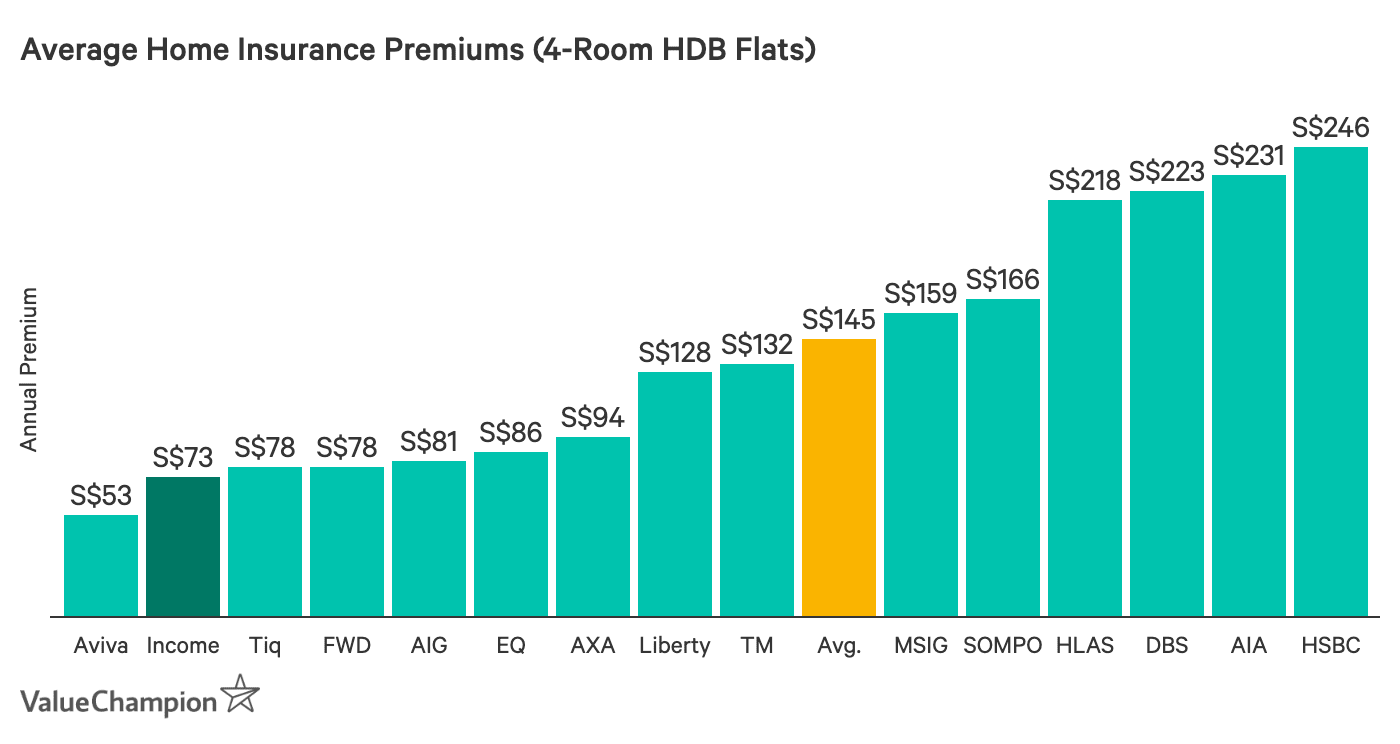 This compares the cost of home insurance for 4-room HDB flats in Singapore from major insurance companies