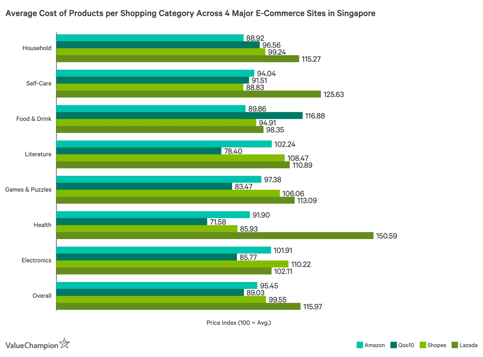 Average Cost of Products per Shopping Category Across 4- Major E-Commerce Sites in Singapore