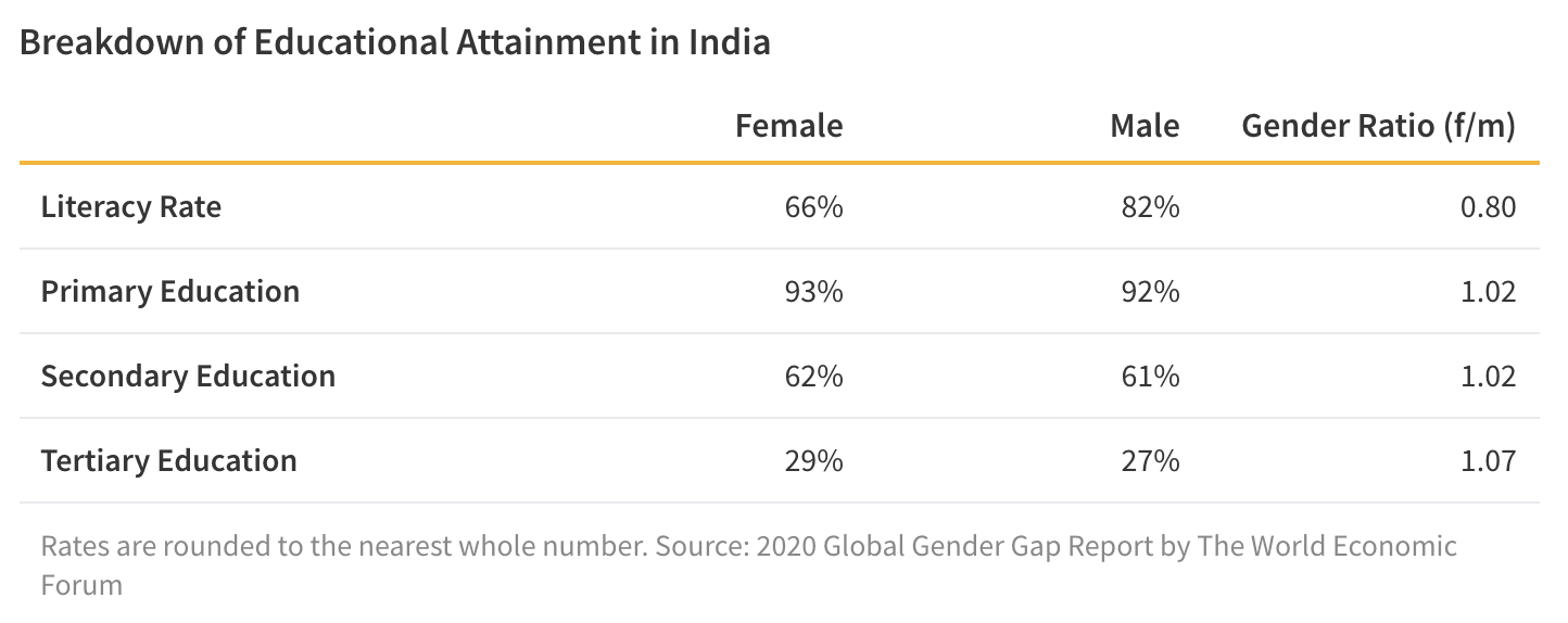 Table that shows India's literacy and enrolment rates