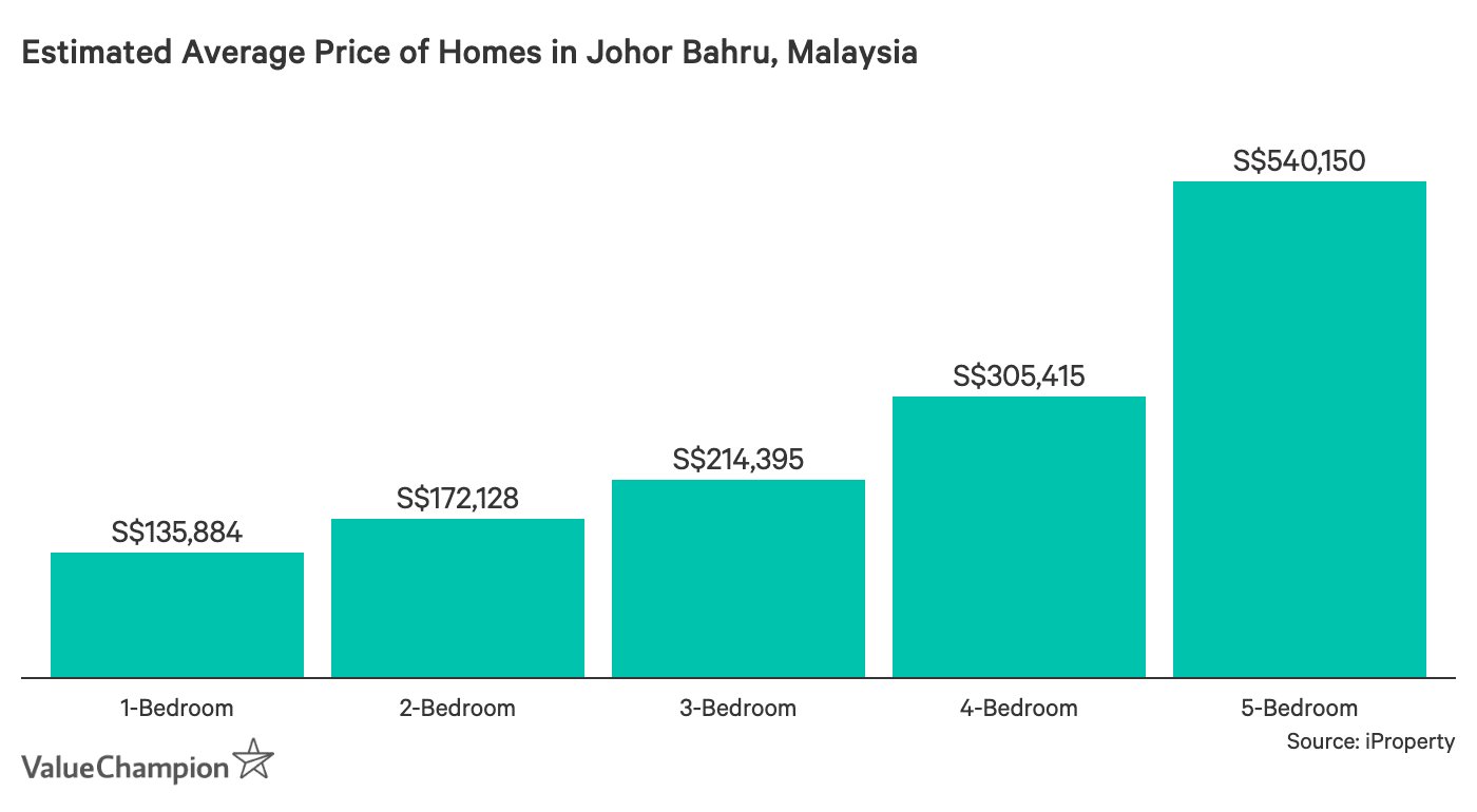Estimated Average Price of Homes in Johor Bahru, Malaysia