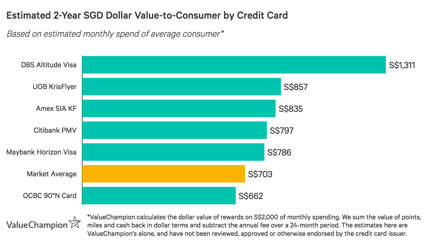 Graph showing some of Singapore's best miles credit cards in terms of value-to-consumer after two years, based on an average monthly spend of S$2,000
