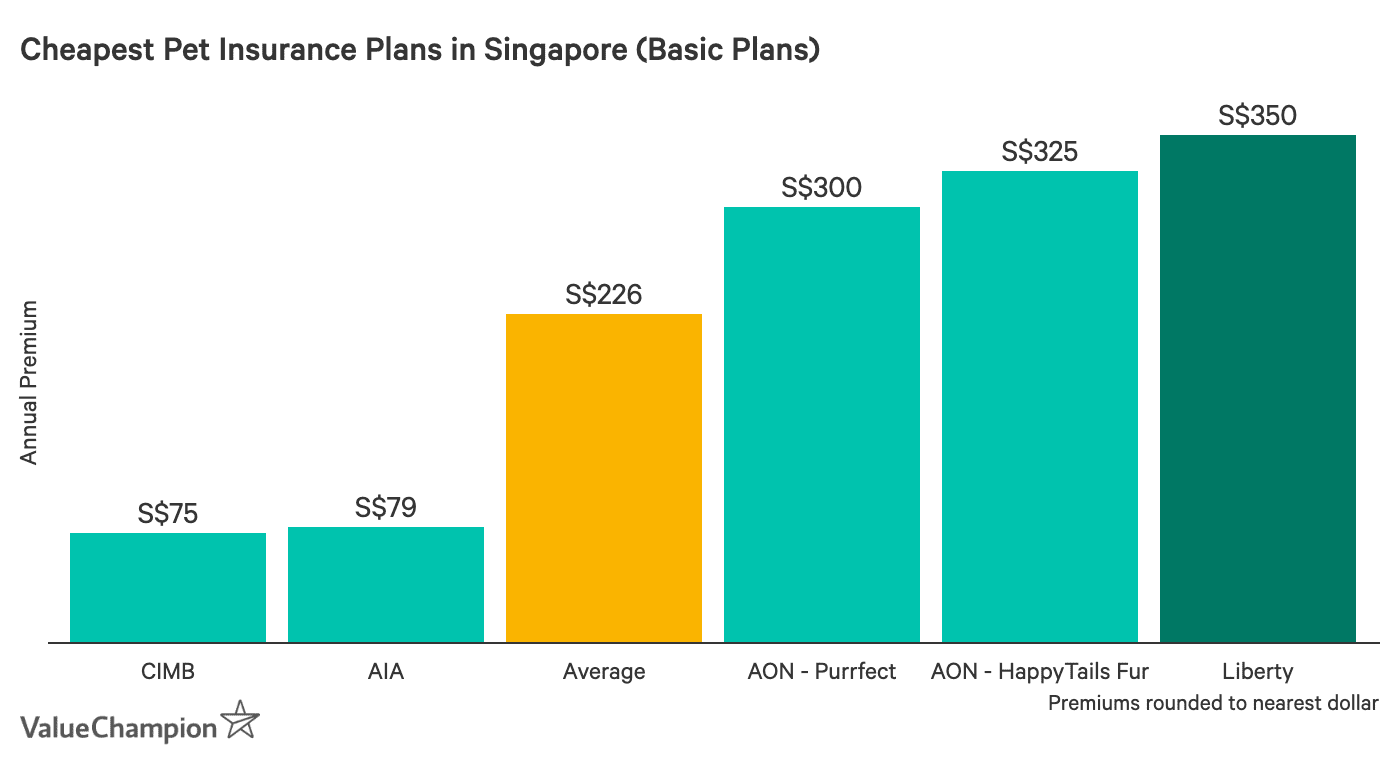 This table shows the price of Liberty PetCare compared to other basic-tier  pet insurance plans on the market in Singapore