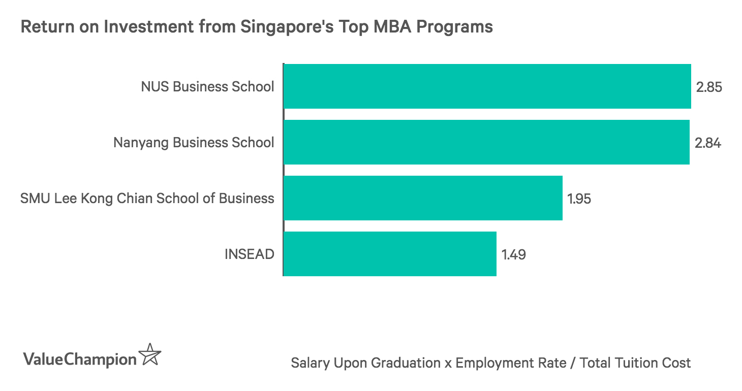 Return on Investment from Singapore's Top MBA Programs