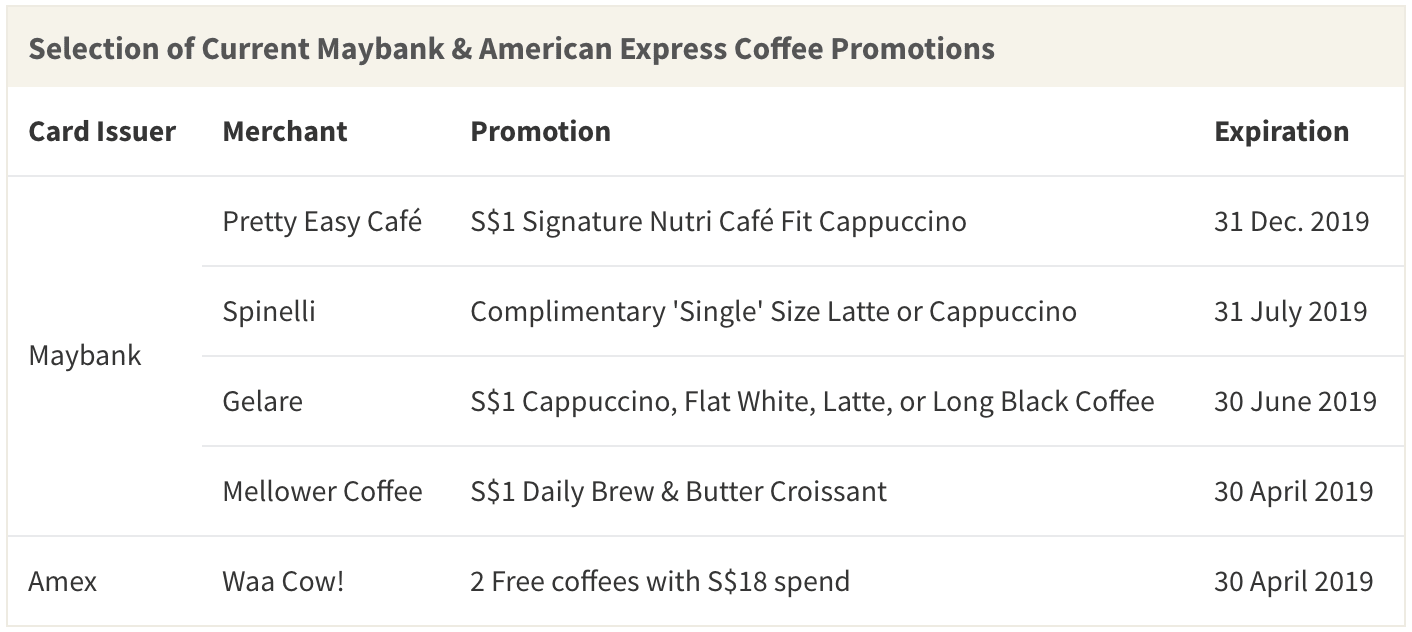 Table showing a selection of current Maybank and American Express coffee promotions, as of April 2019