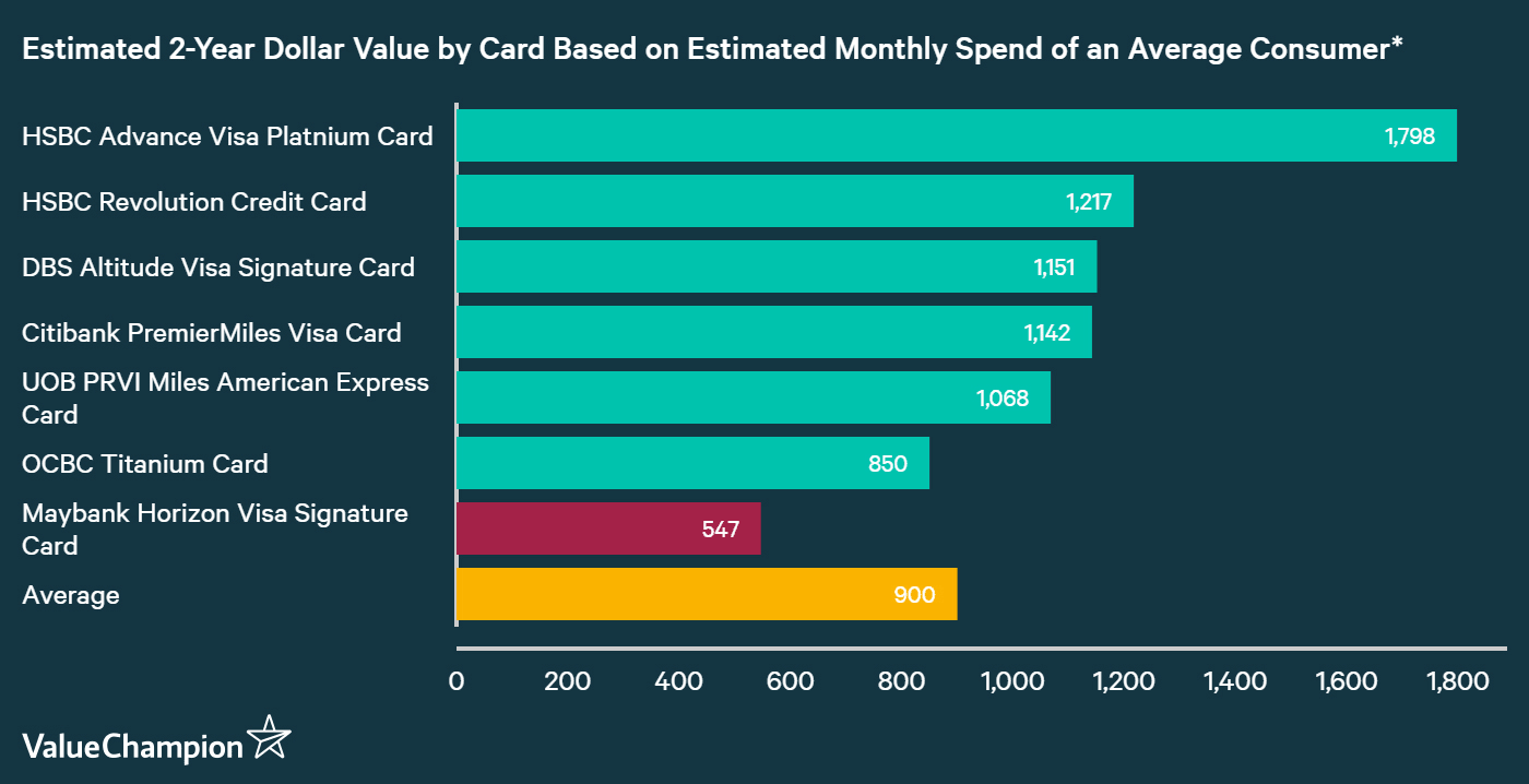 A graph displaying how Maybank Horizon Visa Signature Card compares to other credit cards in Singapore in terms of their rewards