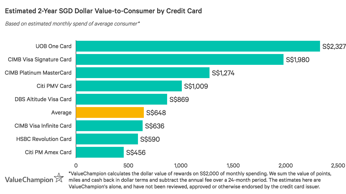 CIMB Visa Infinite Card performs below the market average for financial value-to-consumer after two years but provides extra travel perks not typically associated with a cashback card