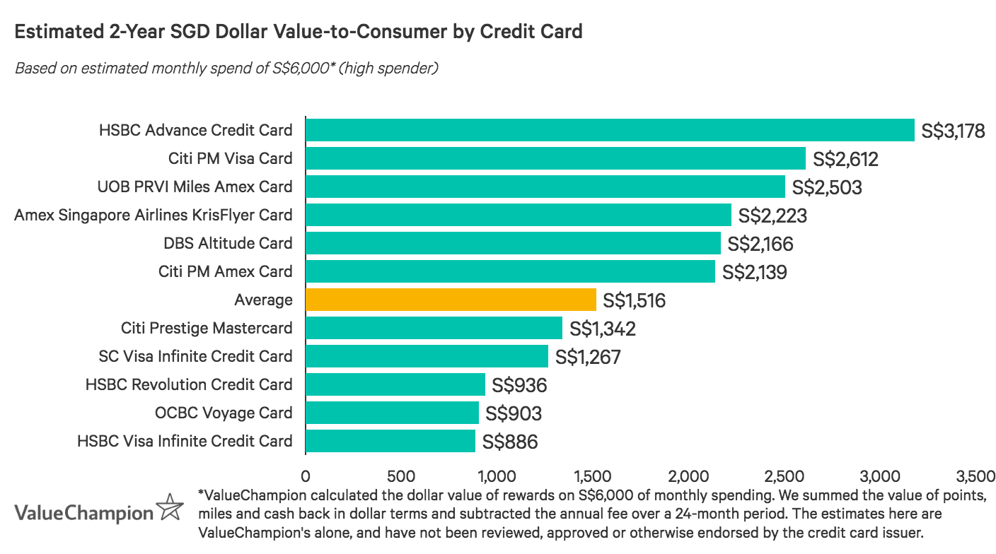 UOB PRVI Miles American Express Card provides a much higher than market average value-to-consumer after two years based on an monthly spend of S$6,000