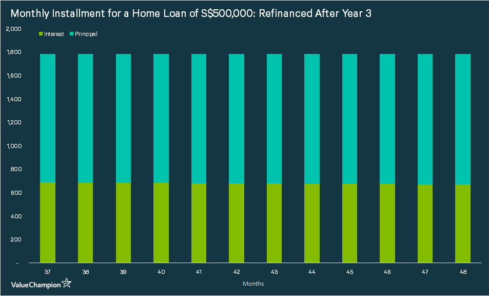 breaking down the monthly installment payment for a home loan of S$500,000 with a tenure of 30 years into interest payment and principal payment after refinancing